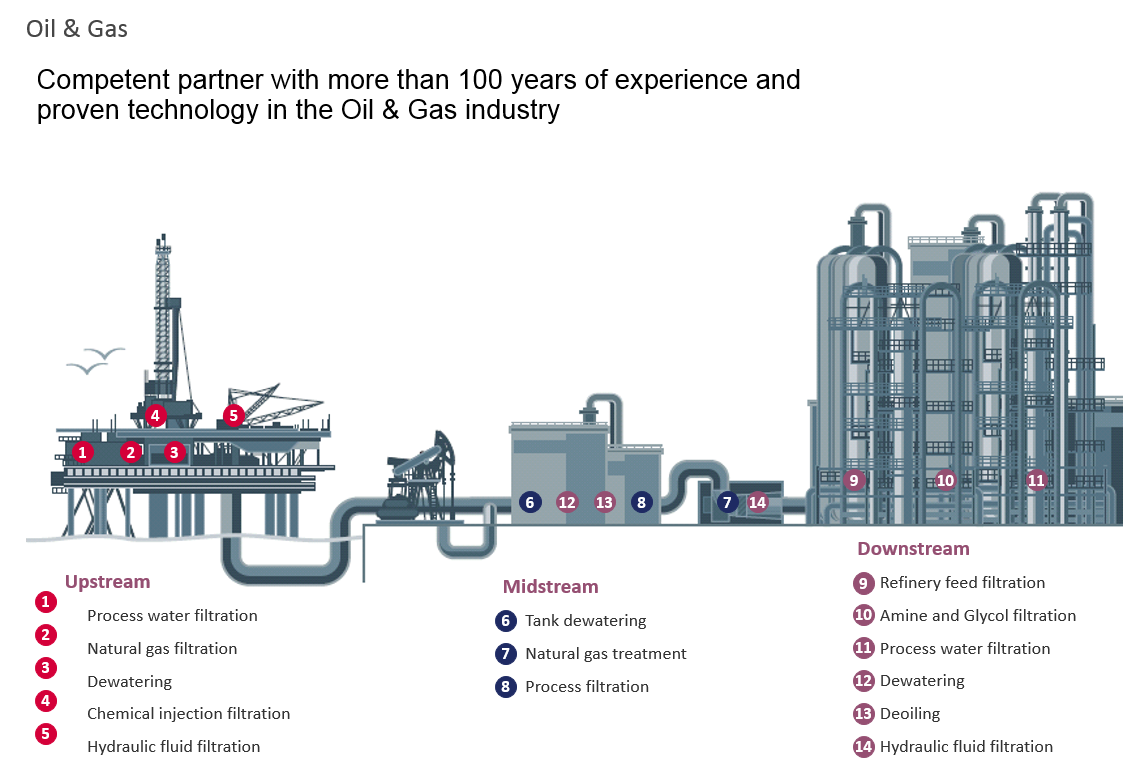 Oil and Gas Production and Refining - Clear Solutions
