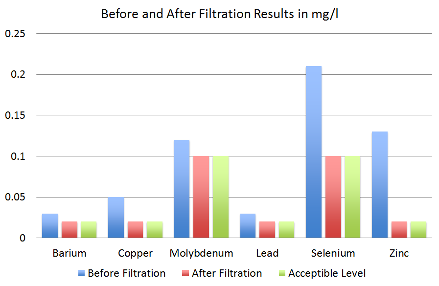 ecosmart before and after filtration results chart