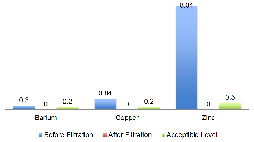 ecosmart before and after filtration pollutants chart