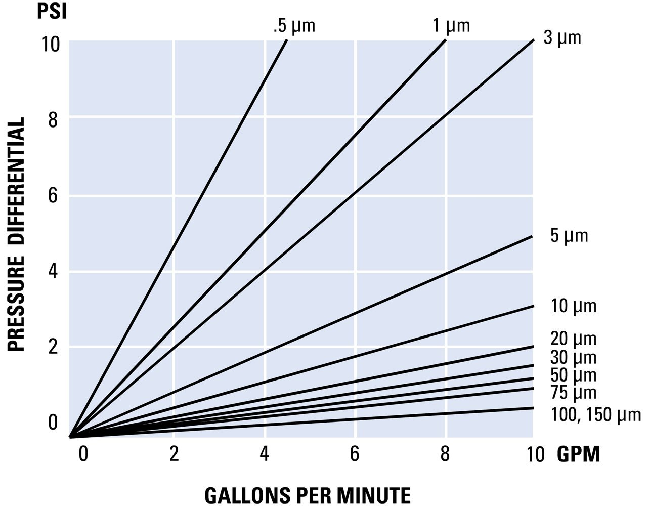string wound flow rate