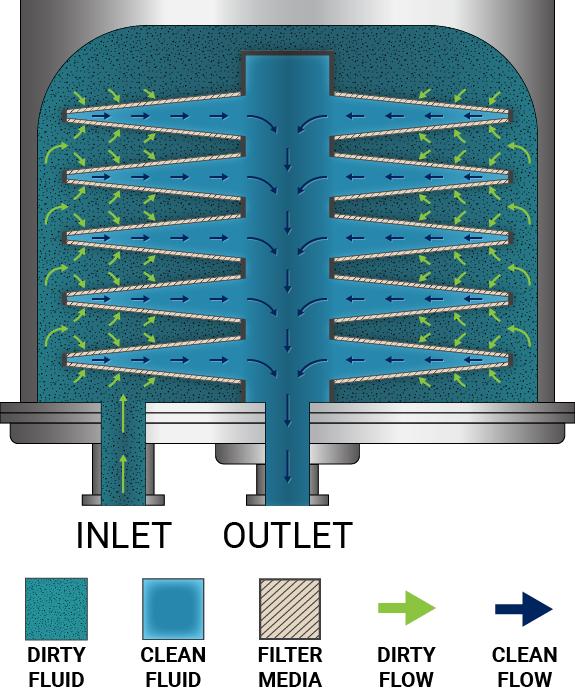 filter flow diagram
